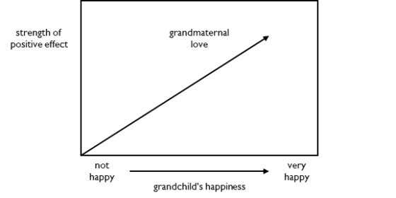 Mental Effect Grandmaternal love varies with a grandchild's happiness. The happier a grandchild is, the stronger