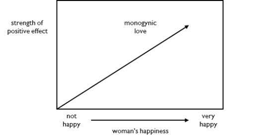 Mental Effect Monogynic love varies with a woman's happiness. The happier a woman is, the stronger