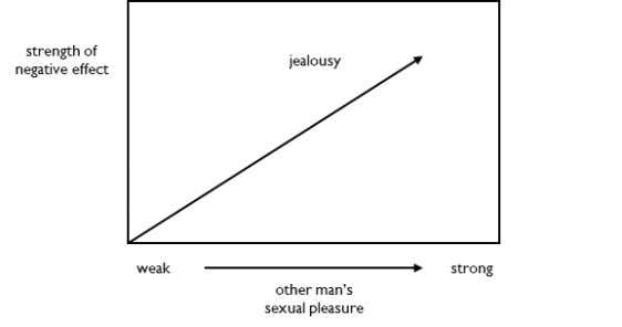 Conceptual Trigger Jealousy can be triggered by any sexual pleasure, not just penile. Jealousy is triggered