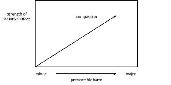 Compassion requires that you can prevent harm. You feel compassion if you see somebody fall to