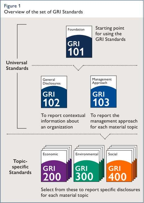 Figure 1 Overview of the set of GRI Standards Foundation Starting point for using the