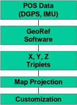 POS Data (DGPS, IMU) GeoRef Software X, Y, Z Triplets Map Projection Customization