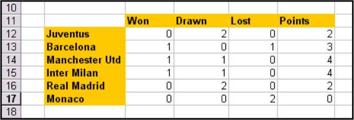 in order with the team having most of the points at the top. Yr 9 Spreadsheets
