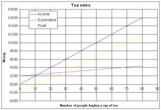 £10. Your X-axis should have values of up to 80 customers. Extended Work Try extending your