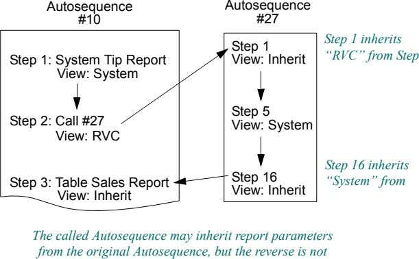 "Autosequence Autosequence #10 #27 Step 1 Step 1 inherits ""RVC"" from Step Step 1: System"