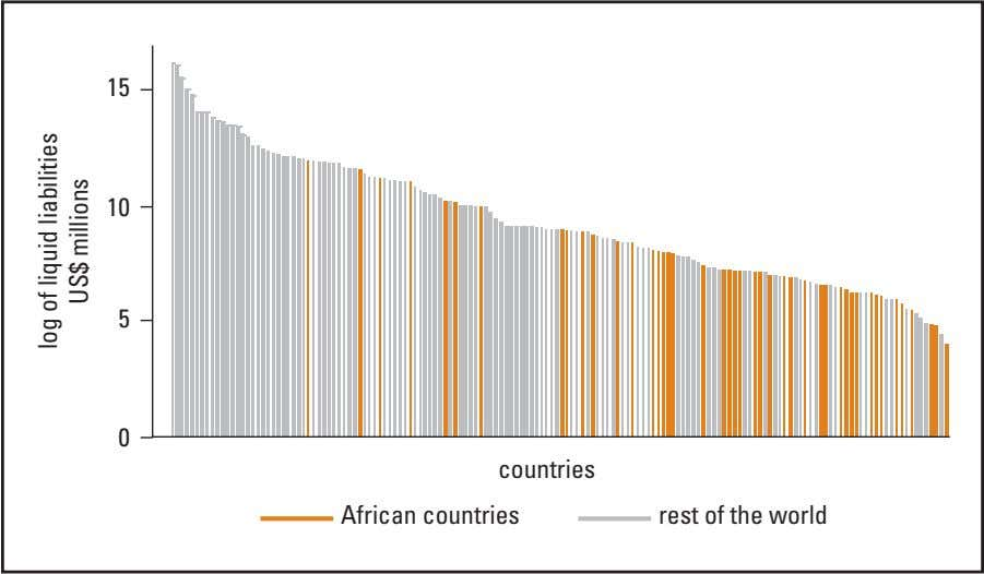 15 10 5 0 countries African countries rest of the world log of liquid liabilities
