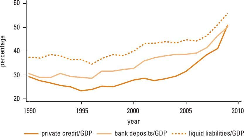 60 50 40 30 20 1990 1995 2000 2005 2010 year private credit/GDP bank deposits/GDP