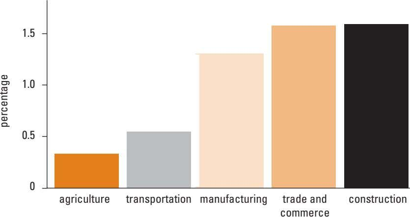 1.5 1.0 0.5 0 agriculture transportation manufacturing trade and construction commerce percentage