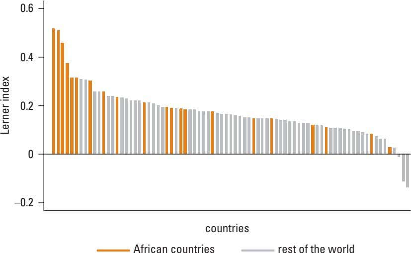 0.6 0.4 0.2 0 –0.2 countries African countries rest of the world Lerner index