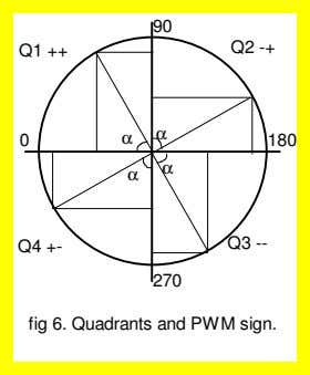to the outputs depending on the value of the quadrant : The PWM frequency is given