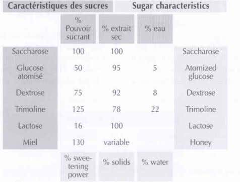 is ordinary sugar, extracted from cane sugar or sugar beet. La Trimoline (sucre inverti) : fonctions