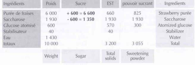adapt the formula to a strawberry pulp base with 10 % sugar: Le calcul est simple