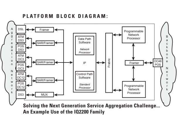 PLATFORM BLOCK DIAGRAM: A DSL Framer Programmable g Network g ATM B Data Path Processor
