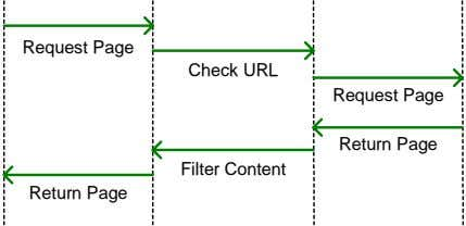 Request Page Check URL Request Page Return Page Filter Content Return Page