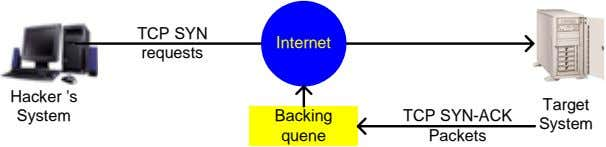 TCP SYN Internet requests Hacker 's Target System Backing TCP SYN-ACK System quene Packets