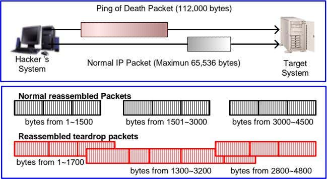 Ping of Death Packet (112,000 bytes) Hacker 's Normal IP Packet (Maximun 65,536 bytes) Target