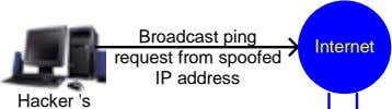 Broadcast ping request from spoofed IP address Internet Hacker 's