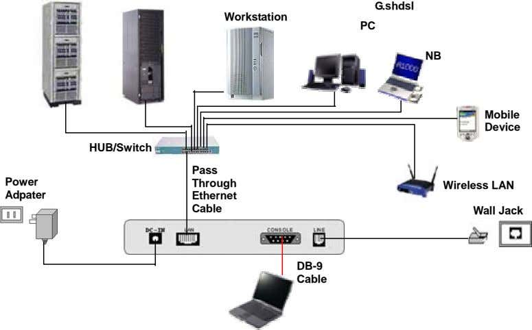 G.shdsl Workstation PC NB Mobile Device HUB/Switch Pass Power Through Wireless LAN Adpater Ethernet Cable