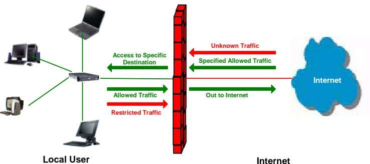 Unknown Traffic Access to Specific Destination Specified Allowed Traffic Internet Internet Allowed Traffic Out to
