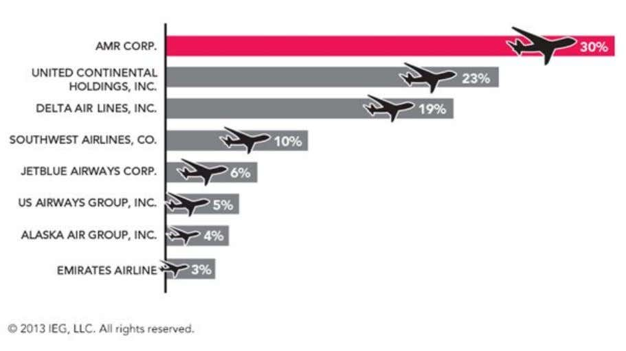 Tel: 847/676-6550 The Most Active Airlines Using Sponsorship *AMR Corp. (American Airlines) sponsors 30% of all