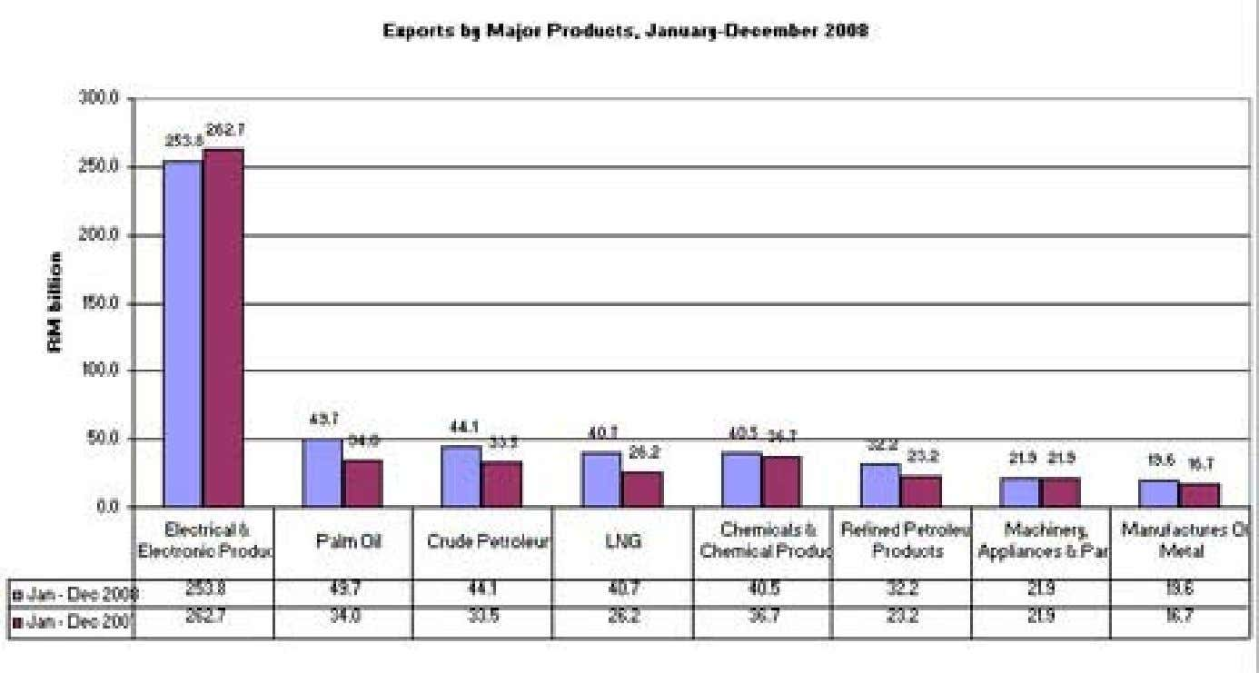Comparisons with E&E Sub-Sector (Cont'd) E&E exports fell by 3.4% 2008 compared 2007 8