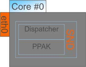 Core #0 Dispatcher PPAK SND eth0