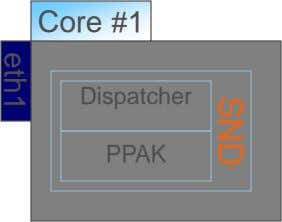 Core #1 Dispatcher PPAK SND eth1