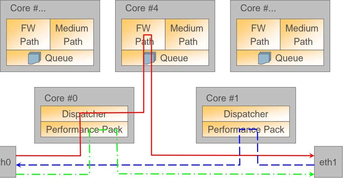 Core # ... FW Core #4 Medium FW Medium Core # ... FW Medium Path Path
