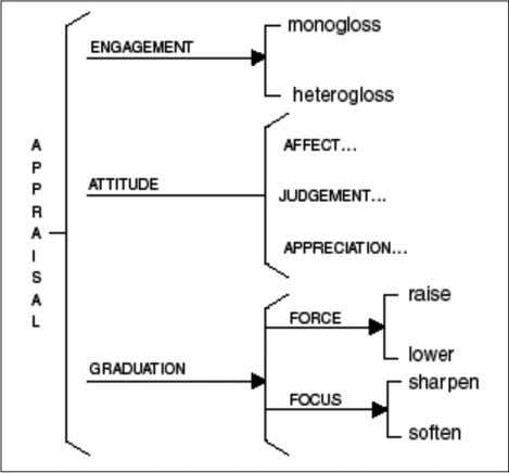 the main systems through which speakers construct appraisal. Figure 1. Appraisal System (Martin & White, 2005).
