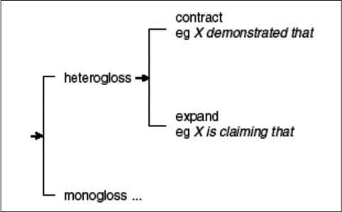 102). Figure 2 outlines these two dialogic orientations . Figure 2. System of ENGAGEMENT: Dialogic contraction