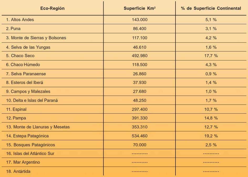 Eco-Región Superficie Km 2 % de Superficie Continental 1. Altos Andes 143.000 5,1 % 2.