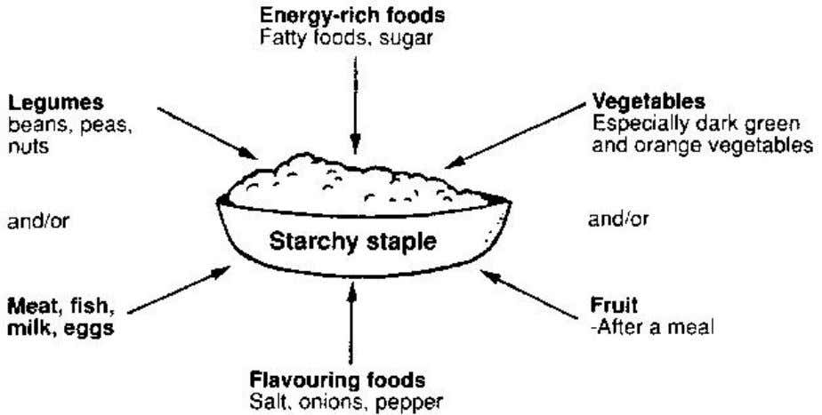 http://www.fao.org/docrep/V5290E/v5290e04.htm#P3950_144970 The guide shows how you add foods to the staple. Try to add