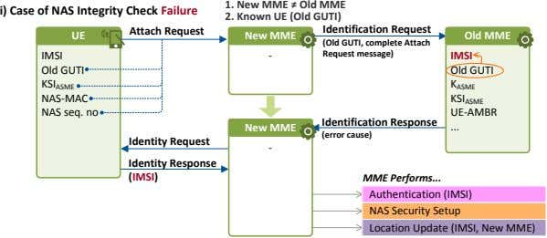 1. New MME ≠ Old MME i) Case of NAS Integrity Check Failure Attach Request