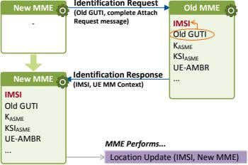 New MME Old MME (Old GUTI, complete Attach - Request message) IMSI Old GUTI K
