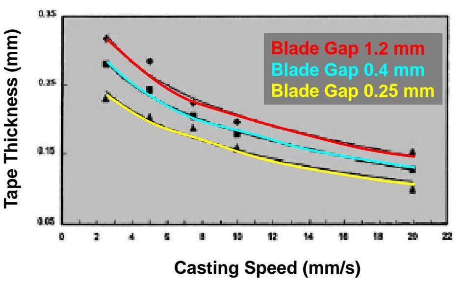 Blade Gap 1.2 mm Blade Gap 0.4 mm Blade Gap 0.25 mm Casting Speed (mm/s)