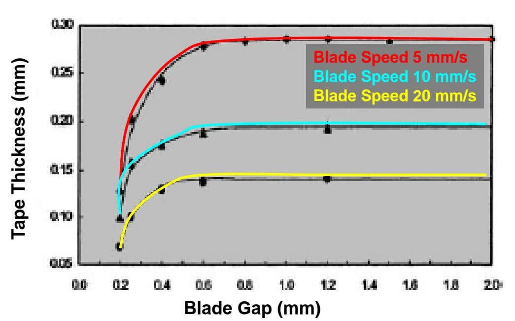 Blade Speed 5 mm/s Blade Speed 10 mm/s Blade Speed 20 mm/s Blade Gap (mm)