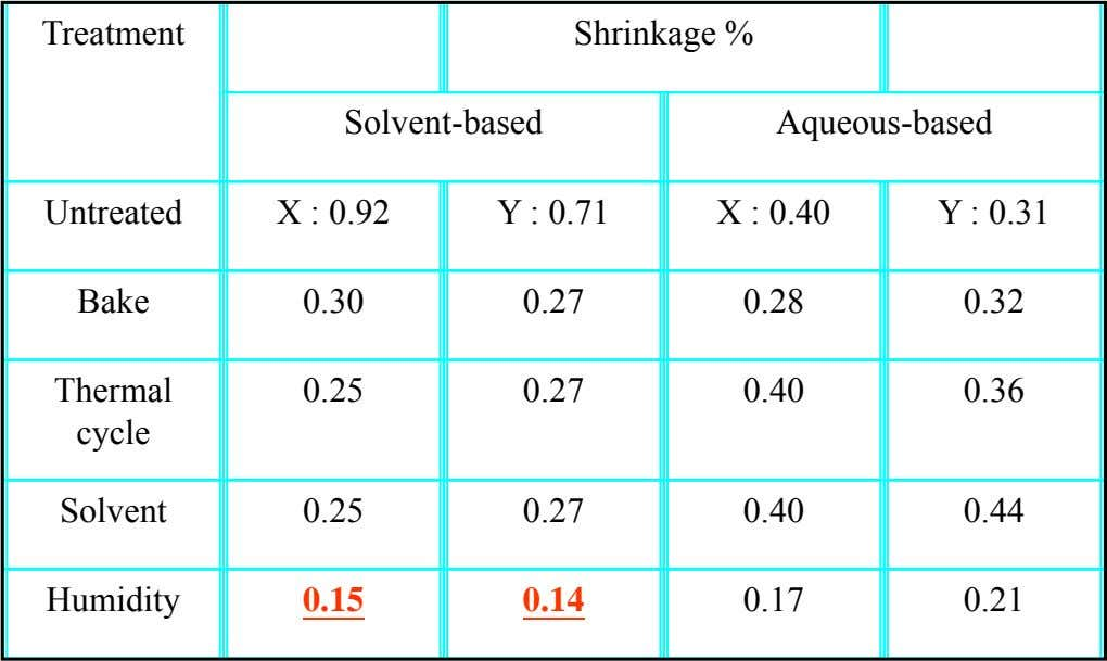 Treatment Shrinkage % Solvent-based Aqueous-based Untreated X : 0.92 Y : 0.71 X : 0.40