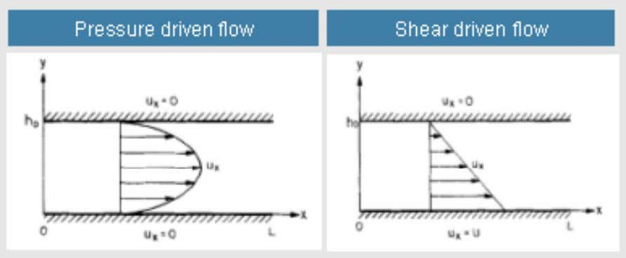 of pressure - driven flow and shear - driven flow Y. T. Chou, Fluid flow model