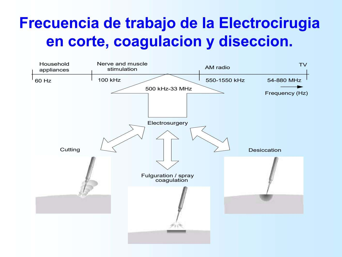 Frecuencia de trabajo de la Electrocirugia en corte, coagulacion y diseccion. Household appliances Nerve and