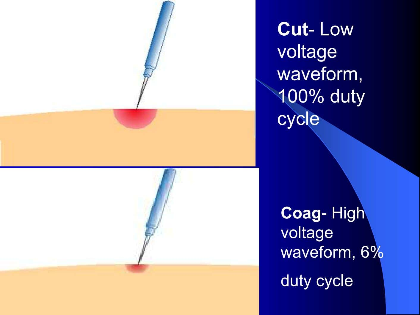 Cut- Low voltage waveform, 100% duty cycle Coag- High voltage waveform, 6% duty cycle