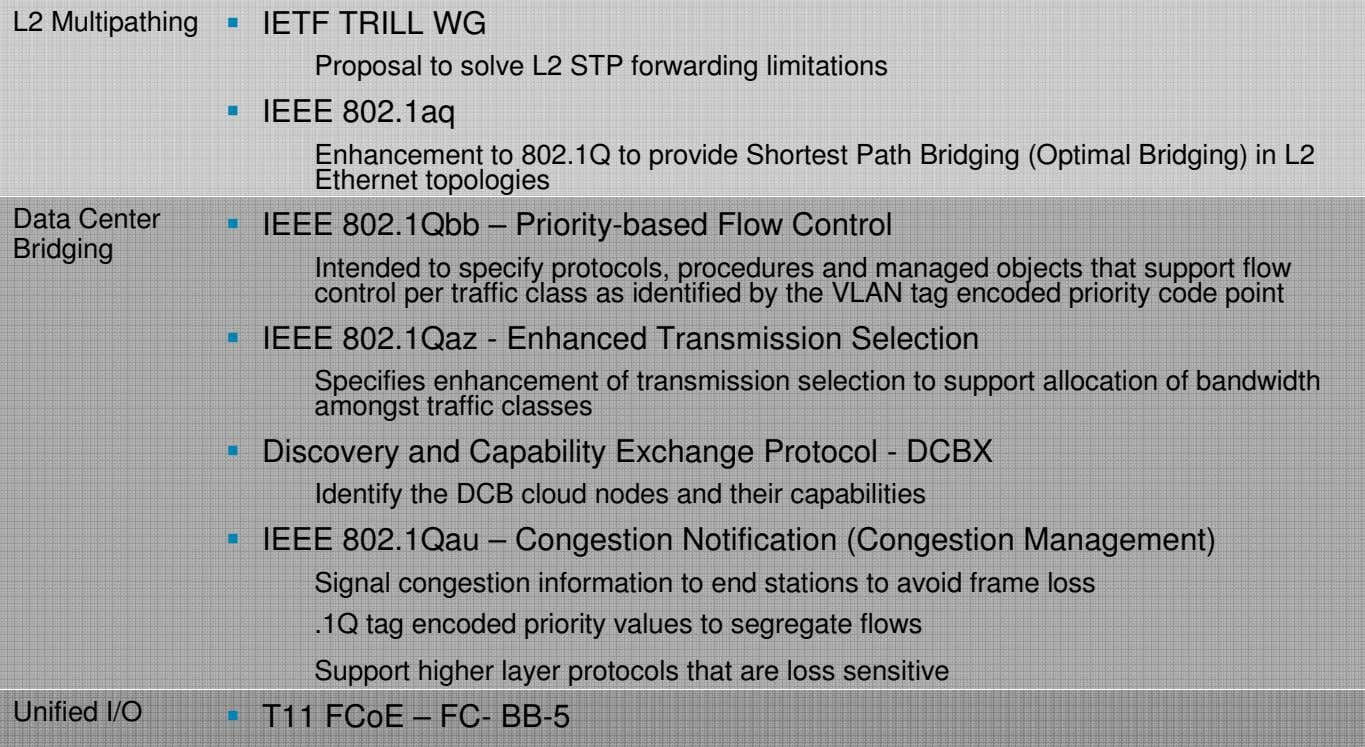L2 Multipathing IETF TRILL WG Proposal to solve L2 STP forwarding limitations IEEE 802.1aq Enhancement