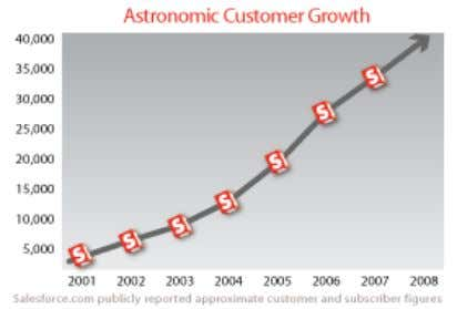 Published Growth http://www.salesforce.com/company / Session_ID 22 Presentation_ID © 2008 Cisco