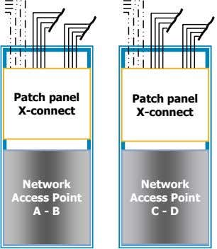 Patch panel Patch panel X-connect X-connect Network Access Point A - B Network Access Point