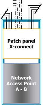 Patch panel X-connect Network Access Point A - B