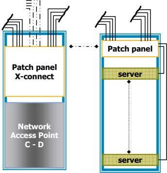 Patch panel Patch panel server X-connect Network Access Point C - D server