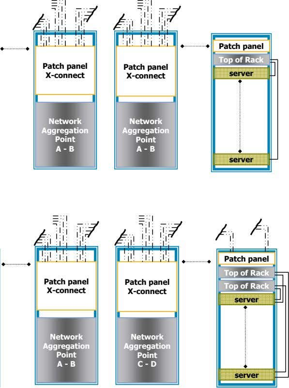 Patch panel Top of Rack Patch panel Patch panel server X-connect X-connect Network Network Aggregation