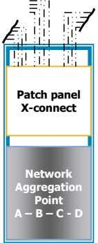 Patch panel X-connect Network Aggregation Point A – B – C - D