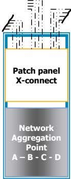 Patch panel X-connect Network Aggregation Point A – B - C - D