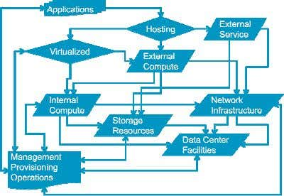 Data Center Strategy Summary Complex interdependencies Focus on Applications <-> User experience Identify