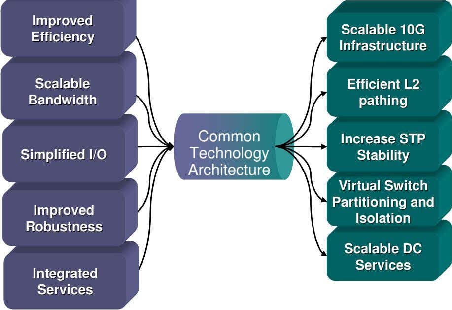 EfficiencyEfficiency ScalableScalable 10G10G InfrastructureInfrastructure ScalableScalable EfficientEfficient L2L2